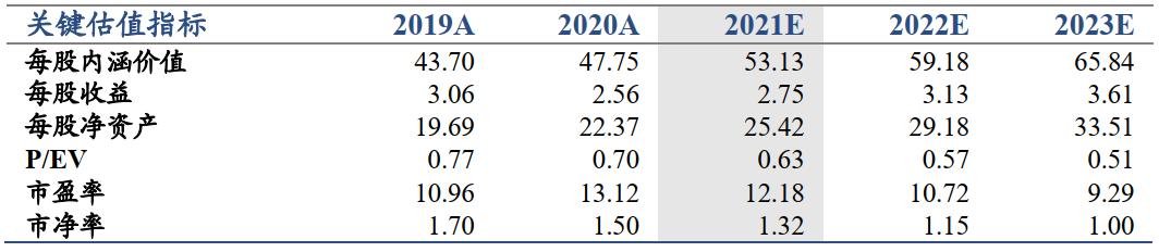 【国君非银】短期多元产品是亮点,长期关注渠道转型——中国太保2021年一季报业绩点评