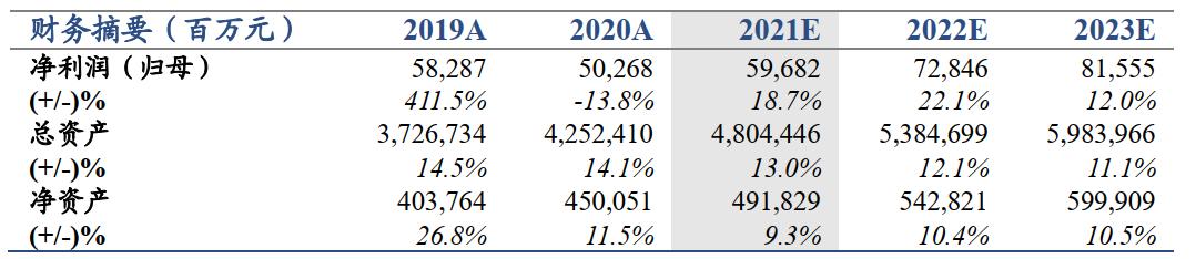 【国君非银】净利润超预期,人力提质趋势向好——中国人寿2021年一季报业绩点评