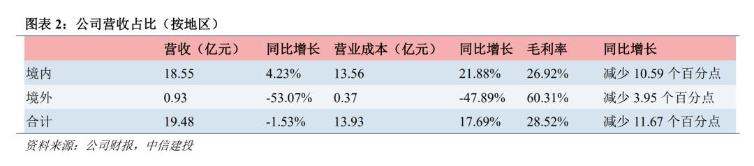 【中信建投电子 刘双锋&雷鸣团队】光峰科技(688007)深度:激光显示龙头企业,B端业务回暖,C端转型加速发力