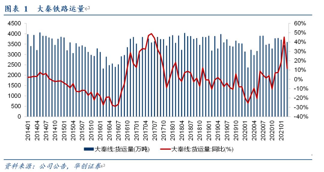 【华创交运*业绩点评】大秦铁路:20年净利润同比下滑20%,21Q1业绩增43%,股息率达7.2%,低估值高股息,配置价值明显