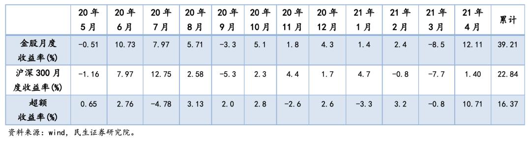【民生研究】2021年5月配置策略精选
