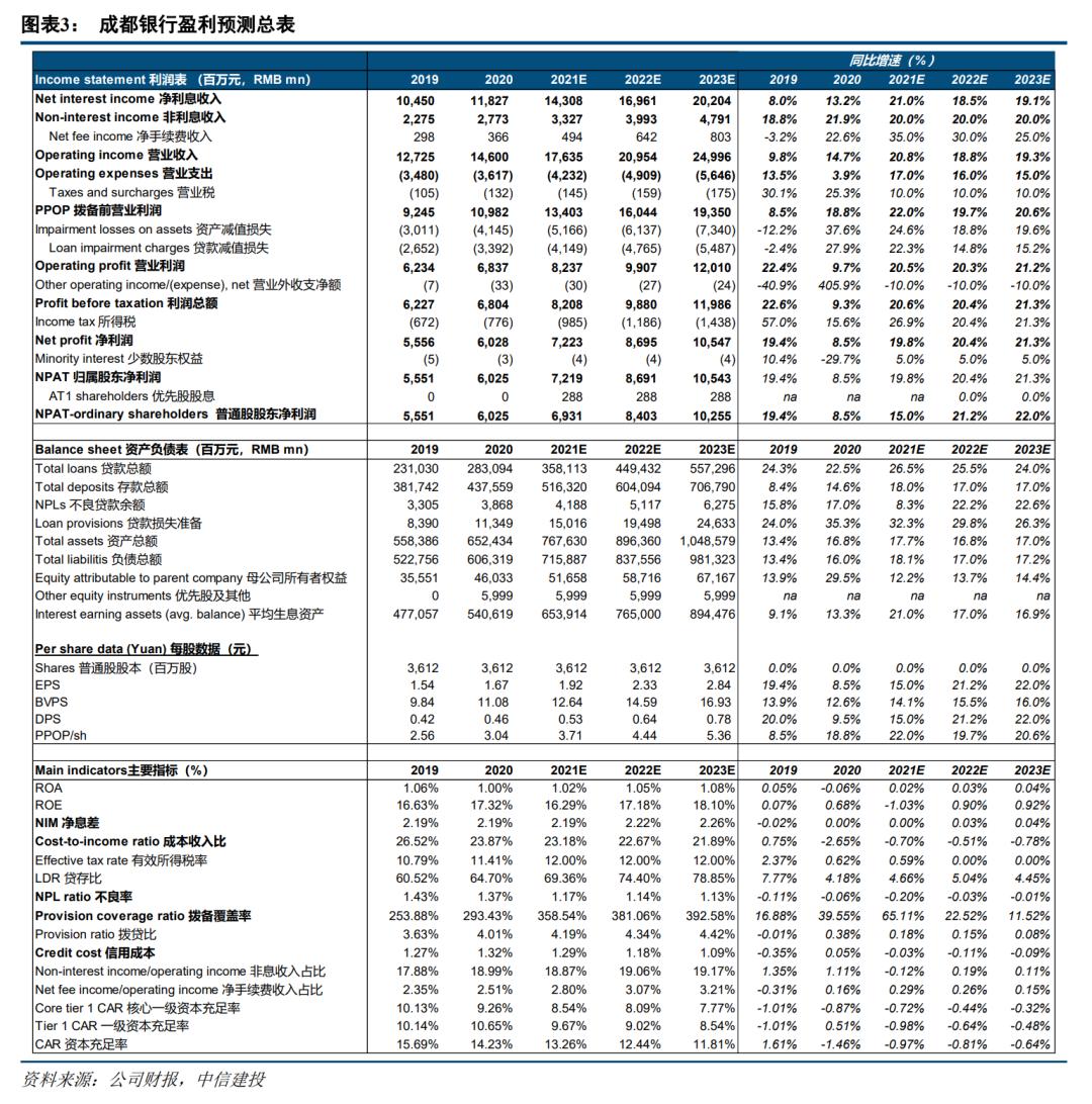 【中信建投金融】成都银行2021一季报点评:当期强劲,潜力最佳