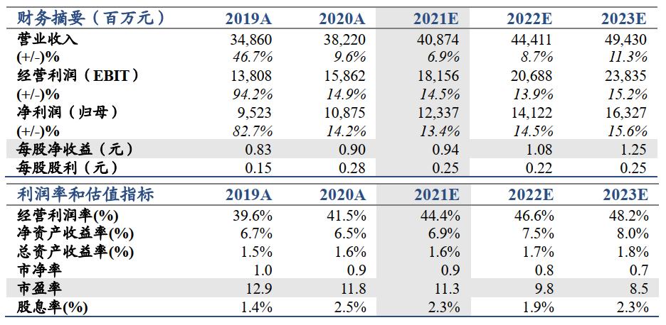 【国君非银】投资大幅改善推动业绩高增——海通证券2021年一季报业绩点评