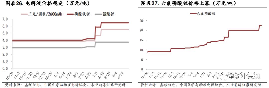 电动智能化赋能,新能源车渗透率有望继续提升|东亚前海电新