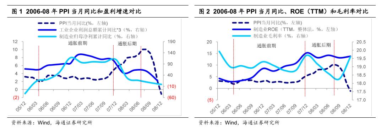 【海通策略】温和通胀利于制造业盈利扩张——中国智造系列4(荀玉根、李影)