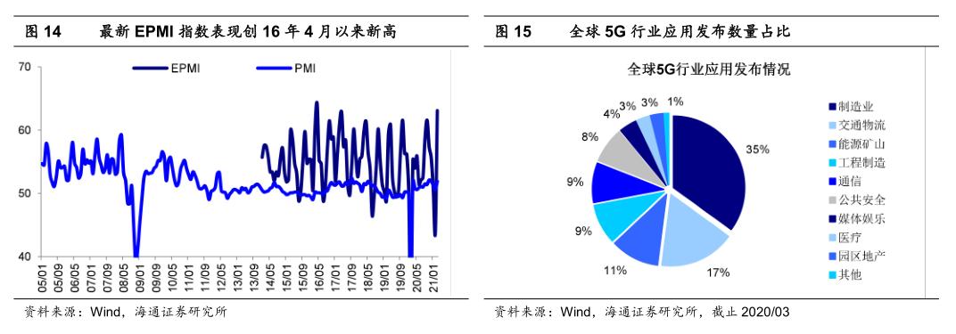 【海通策略】温和通胀利于制造业盈利扩张——中国智造系列4