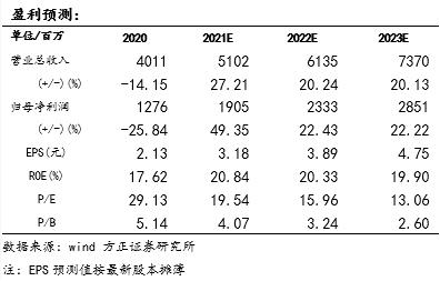 【口子窖年报及一季报点评:20全年降幅收窄,Q1渠道调整影响短期业绩—方正食品饮料210428】