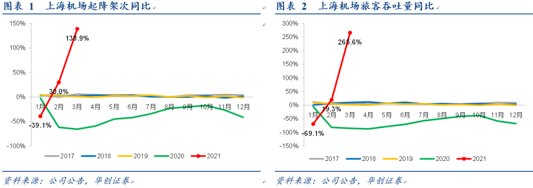 【华创交运*业绩点评】上海机场:疫情反复+免税协议变更,一季度亏损4.36亿,关注后疫情时代流量恢复节奏及长期价值