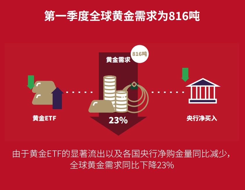 世界黄金协会发布最新《黄金需求趋势报告》 中国金饰需求强劲