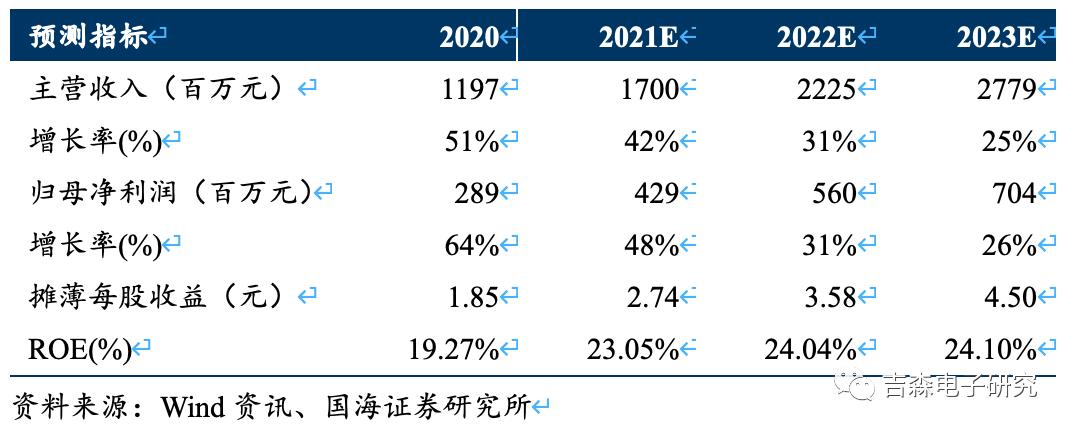 【公司点评】圣邦股份:2021Q1业绩同比+148.73%,品类扩张助推公司快速崛起