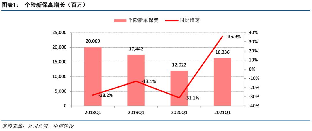 【中信建投 非银&金融科技】个险新单、非车业务双双高增,NBV或仍有压力——中国太保2021年一季报点评