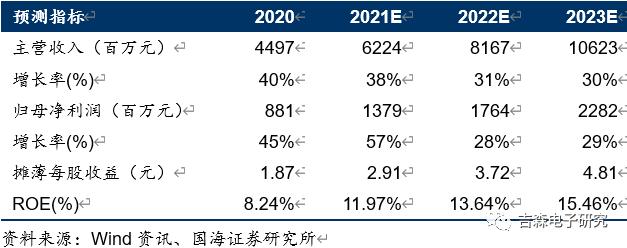 【公司点评】兆易创新:2021Q1业绩符合预期,关注存储与MCU高景气