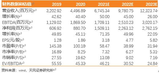 【天风电子】兆易创新:立足存储布局MCU,景气旺盛带动业务快速增长