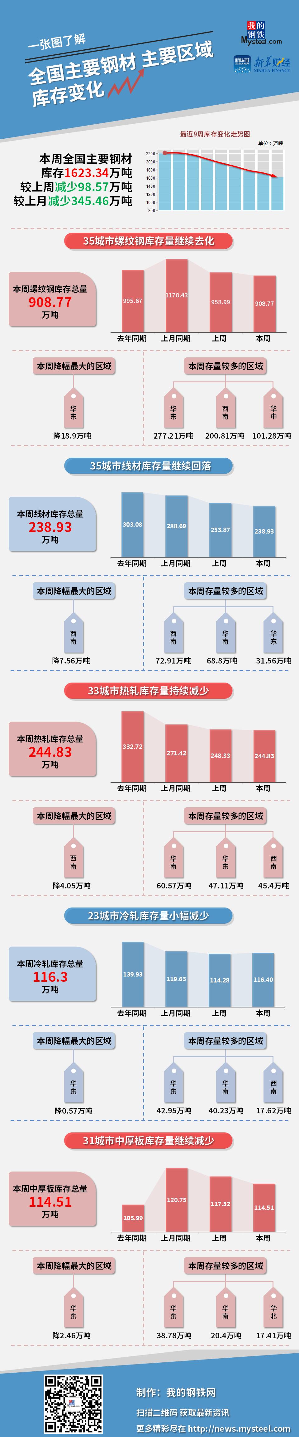 图说 | 本周钢材社会库存减少98.57万吨(4月23日—4月29日)