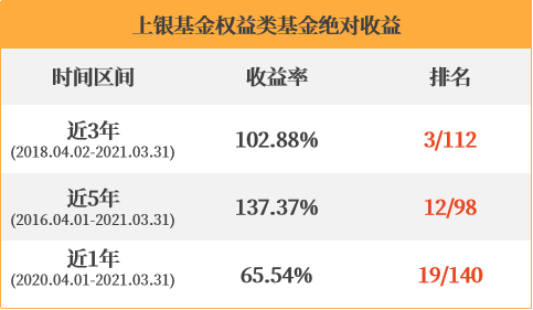 上银新兴价值成长混合2021年第1季度成绩单出炉!