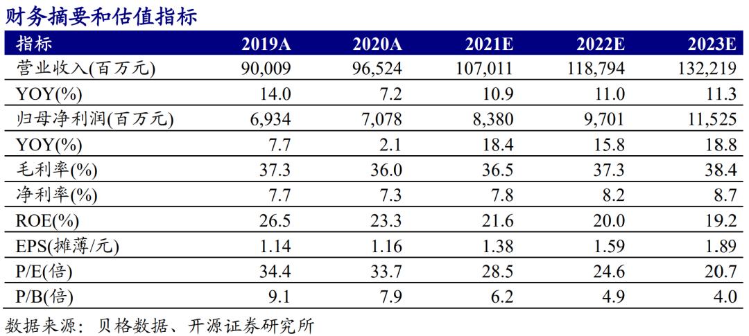 【开源食饮】伊利股份:2021Q1业绩超预期,利润有望持续释放——公司信息更新报告