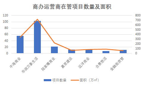3月中国商办运营商TOP20报告·观点月度指数