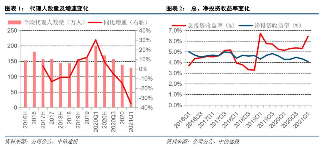 【中信建投金融】中国人寿2021一季报点评:投资收益助1Q利润大增、产能提升NBV缺口有望回暖