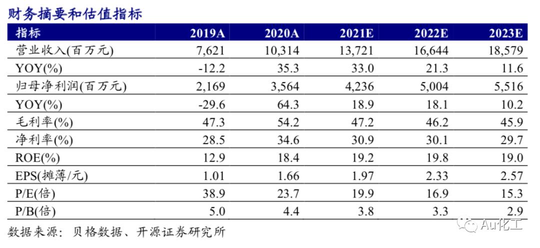 【开源化工】新和成一季报点评报告:新项目投产带动收入高增,经营现金流大幅增加
