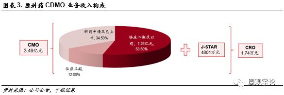 【中银医药】博腾股份:21年Q1公司财务表现继续强劲,打造卓越的端到端CDMO服务平台可期