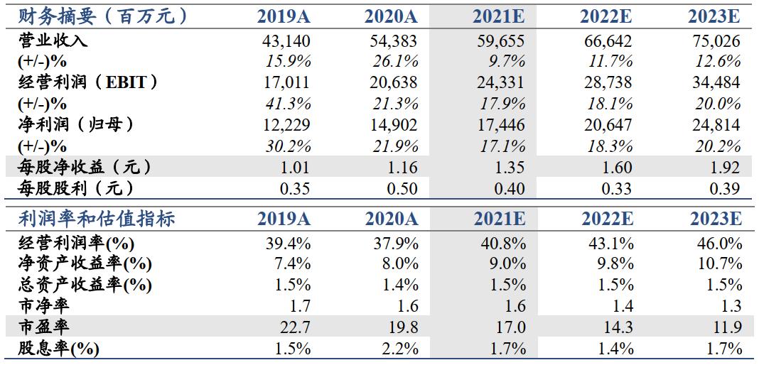 【国君非银】财富管理转型效果凸显,业绩超预期——中信证券2021年一季报业绩点评