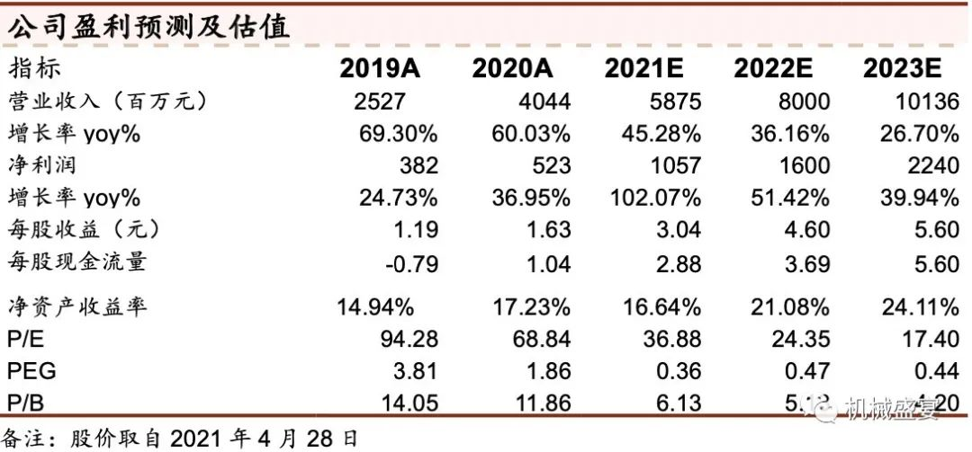 一季报业绩超预期,盈利能力迎来拐点——捷佳伟创(300724)点评报告