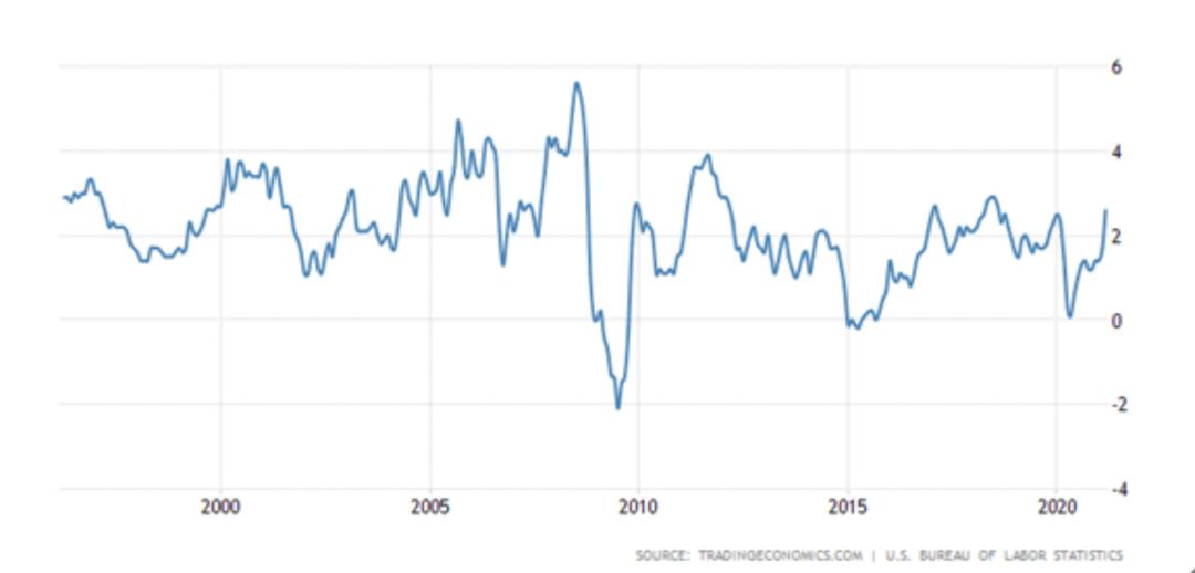 缩减QE时机未到,美联储政策走向悬念何解?中国应防范金融市场波动和汇率贬值风险