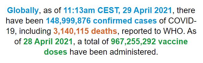 世卫组织:全球新冠肺炎确诊病例超1.489亿例