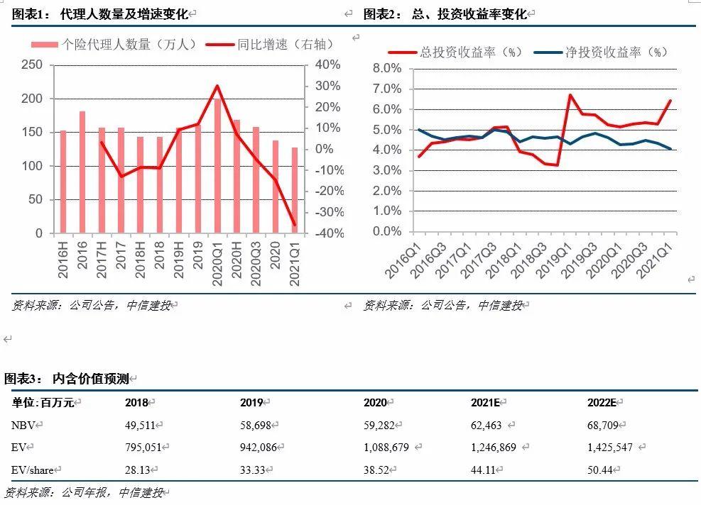【中信建投 非银&金融科技】中国人寿Q1:投资收益助Q1利润大增、产能提升NBV缺口有望回暖