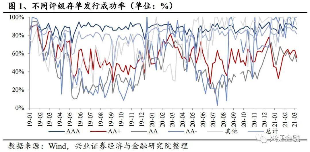 【兴证金融 傅慧芳】同业存单周报(210327—210402): 同业存单发行规模持续下降