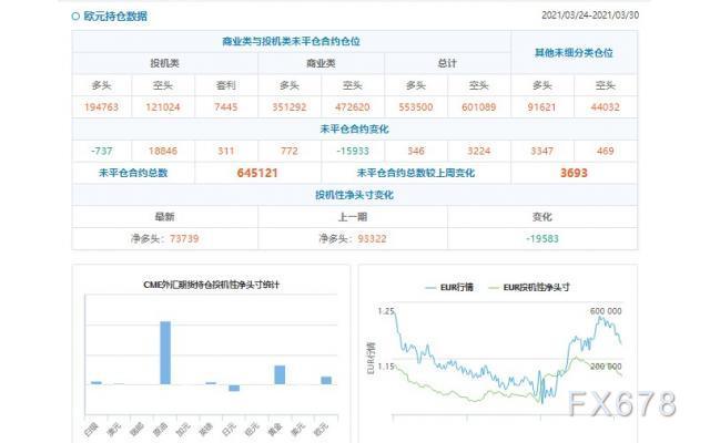 CFTC持仓解读:欧元看多意愿降温(3月30日当周)