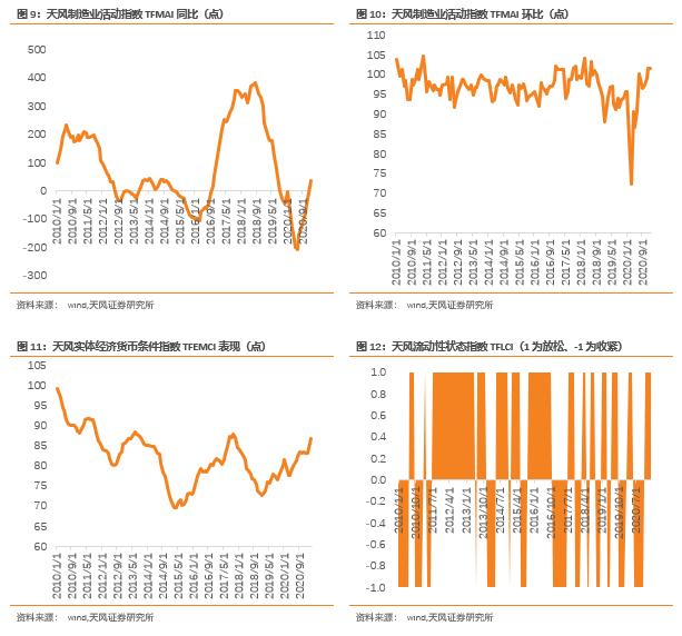 资产配置与行业轮动月报 | 现金流上行,折现率下行,建议超配周期中上游板块