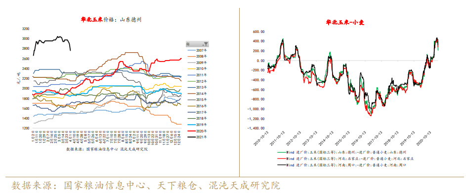 【农产品周报】饲料养殖:饲料需求预期偏好,现实羸弱