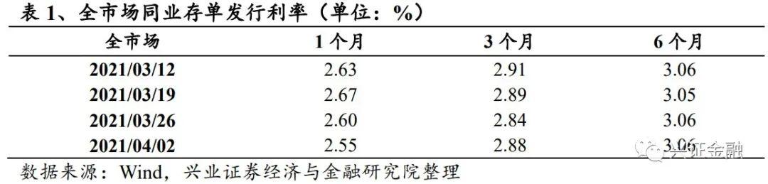 【兴证金融 傅慧芳】同业存单周报: 同业存单发行规模持续下降