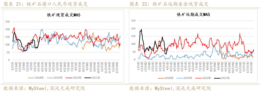 【黑色周报】钢矿:旺季需求利好钢价,铁矿后期供应宽松