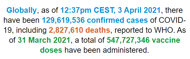 世卫组织:全球新冠肺炎确诊病例超1.296亿例