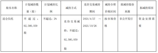 雅戈尔股东昆仑信托拟减持不超过9258.01万股