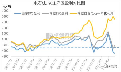 【季度回顾】一季度PVC快速上涨 行业数据表现亮眼