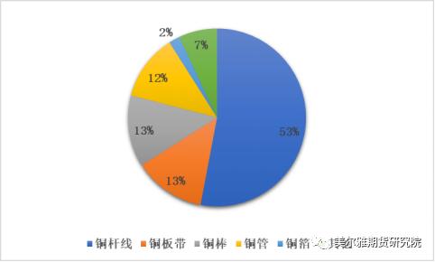 美尔雅期:江苏&安徽铜下游产业实地调研