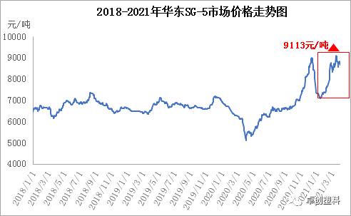【季度回顾】一季度PVC快速上涨 行业数据表现亮