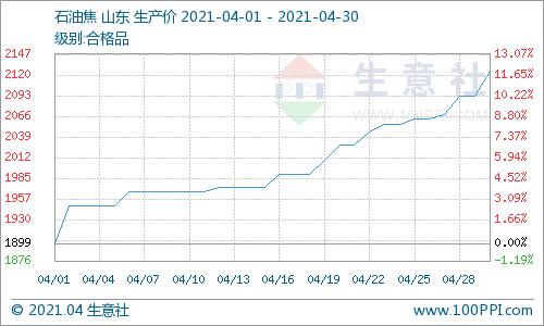 生意社:本周石油焦价格持续上涨(4.26-4.30)