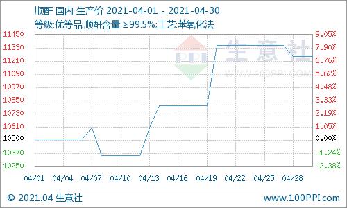 生意社:本周顺酐市场价格小幅下跌(4.26-4.30)