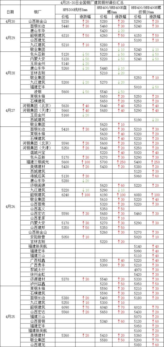 兰格建筑钢材周盘点(4.30):本周价格震荡趋强 成交稳