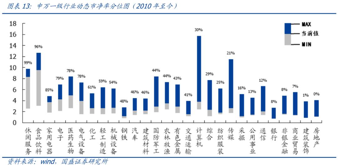 【国盛策略 | 估值与结构周报】当前市场估值水平如何?--估值与结构第103期