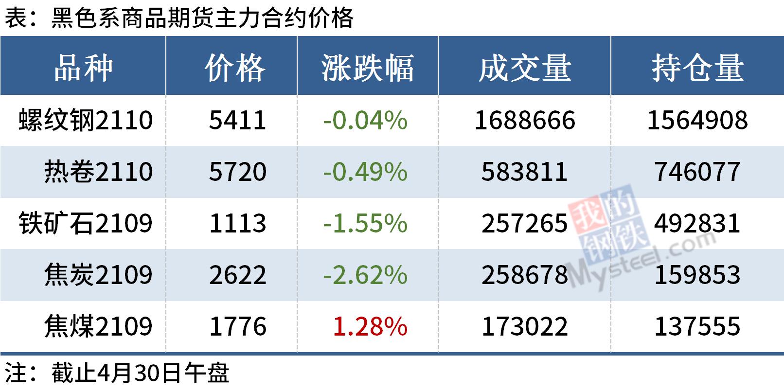 Mysteel午报:钢价涨跌互现,铁矿、焦炭期货明显下跌