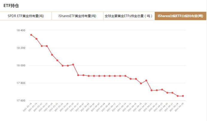 iShares白银ETF4月29日白银持有量与上一交易日持平