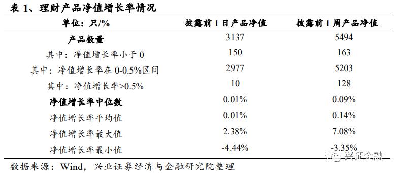 【兴证金融 傅慧芳】理财预期收益率小幅回升——银行理财周报2021.4.19-2021.4.25