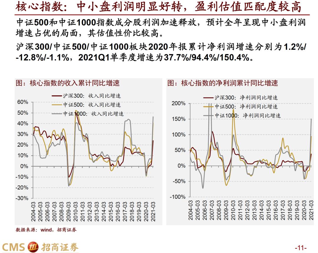 【招商策略】盈利寻顶——A股2020年报及2021Q1深度分析之一
