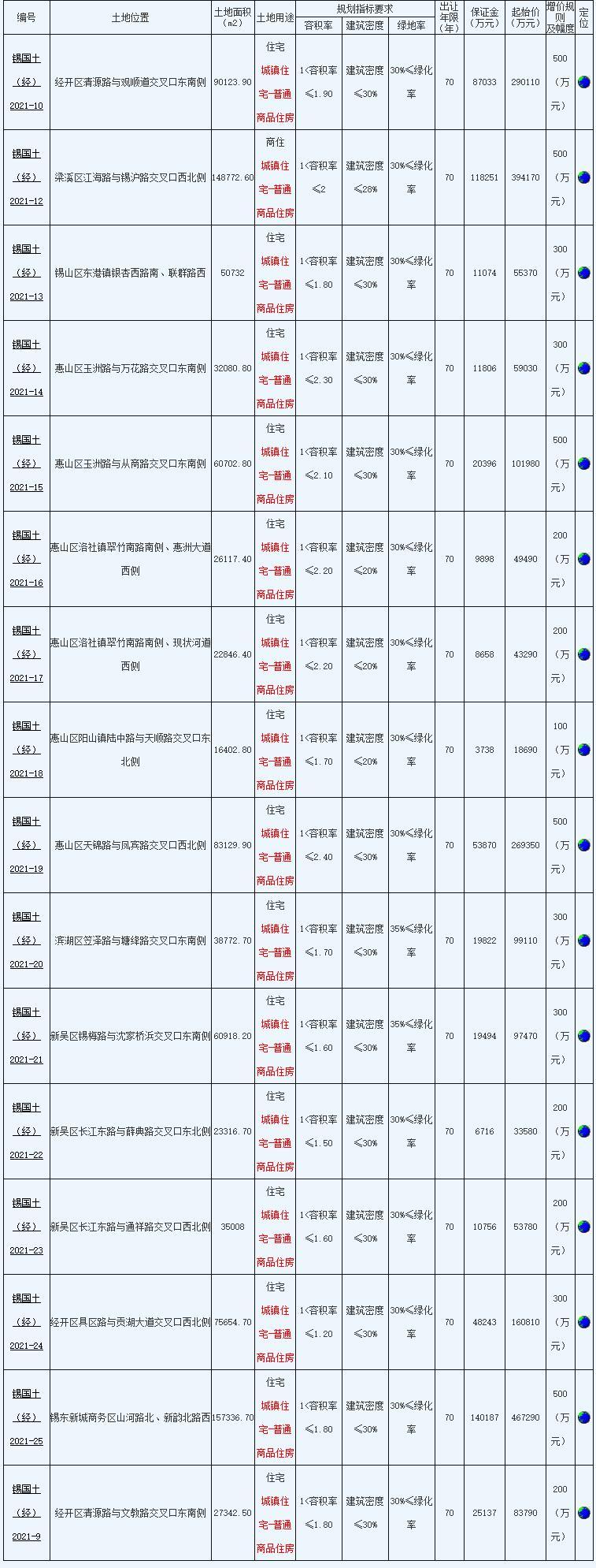 绿地香港11.7亿元竞得无锡1宗住宅用地 溢价率20%