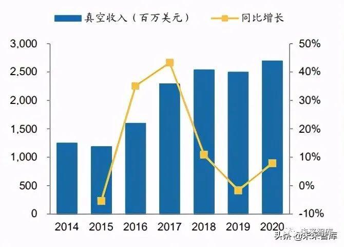 半导体设备行业分析报告:真空泵,国产化趋势如何?
